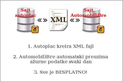 XML automatski prenos podataka